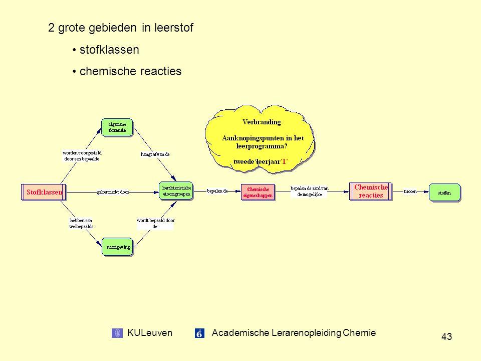KULeuven Academische Lerarenopleiding Chemie 43 2 grote gebieden in leerstof stofklassen chemische reacties