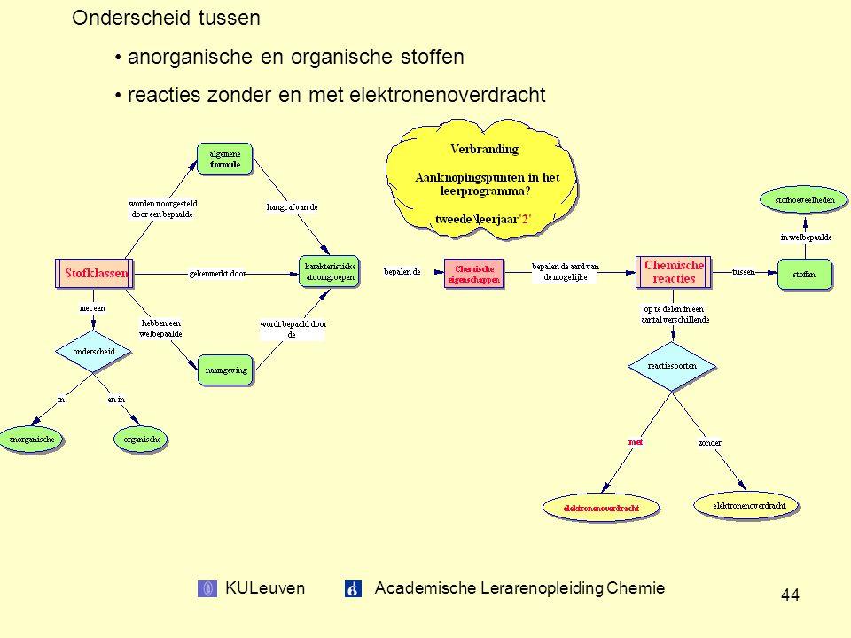 KULeuven Academische Lerarenopleiding Chemie 44 Onderscheid tussen anorganische en organische stoffen reacties zonder en met elektronenoverdracht