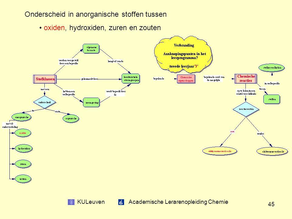 KULeuven Academische Lerarenopleiding Chemie 45 Onderscheid in anorganische stoffen tussen oxiden, hydroxiden, zuren en zouten