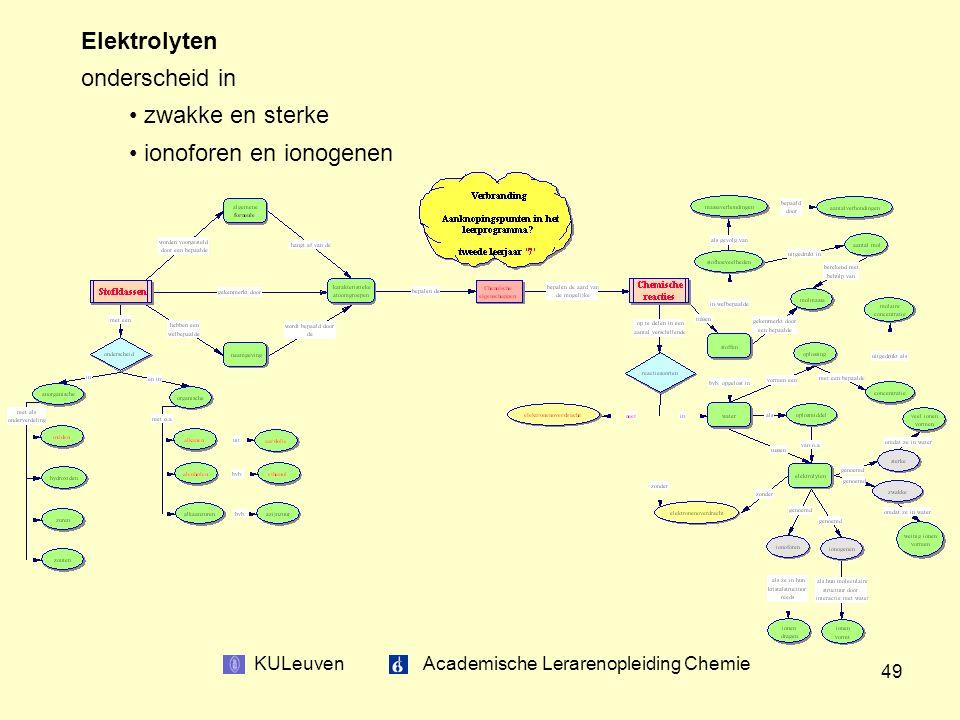 KULeuven Academische Lerarenopleiding Chemie 49 Elektrolyten onderscheid in zwakke en sterke ionoforen en ionogenen