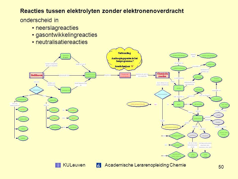 KULeuven Academische Lerarenopleiding Chemie 50 Reacties tussen elektrolyten zonder elektronenoverdracht onderscheid in neerslagreacties gasontwikkelingreacties neutralisatiereacties