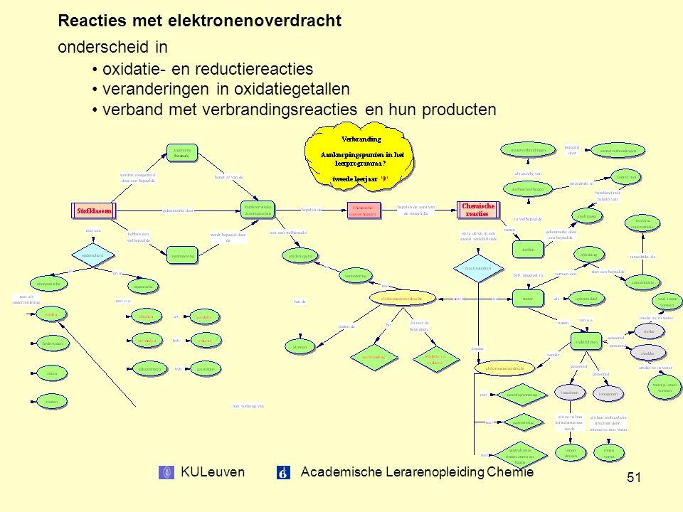 KULeuven Academische Lerarenopleiding Chemie 51 Reacties met elektronenoverdracht onderscheid in oxidatie- en reductiereacties veranderingen in oxidatiegetallen verband met verbrandingsreacties en hun producten