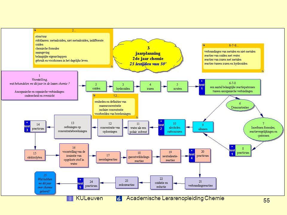 KULeuven Academische Lerarenopleiding Chemie 55