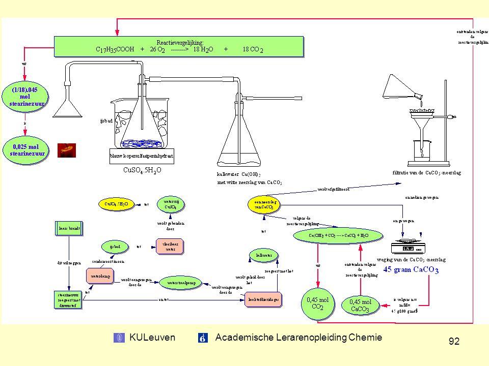 KULeuven Academische Lerarenopleiding Chemie 92