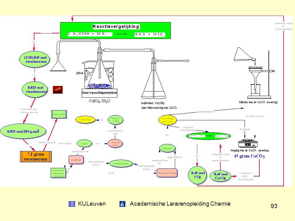 KULeuven Academische Lerarenopleiding Chemie 93