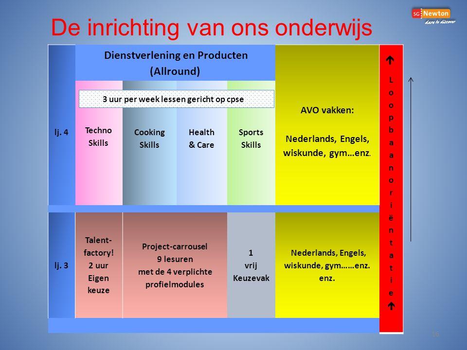 lj.4 Dienstverlening en Producten (Allround) AVO vakken: Nederlands, Engels, wiskunde, gym…enz.