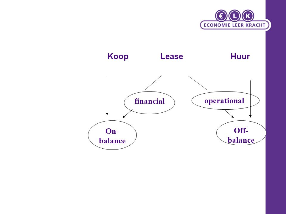 Koop Lease Huur financial Off- balance On- balance operational