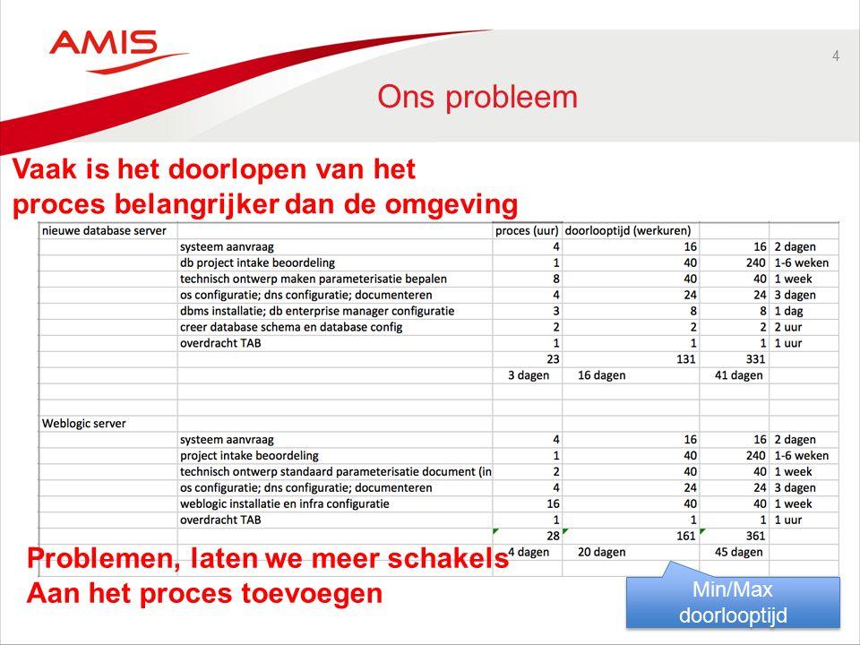 4 Ons probleem Min/Max doorlooptijd Vaak is het doorlopen van het proces belangrijker dan de omgeving Problemen, laten we meer schakels Aan het proces toevoegen