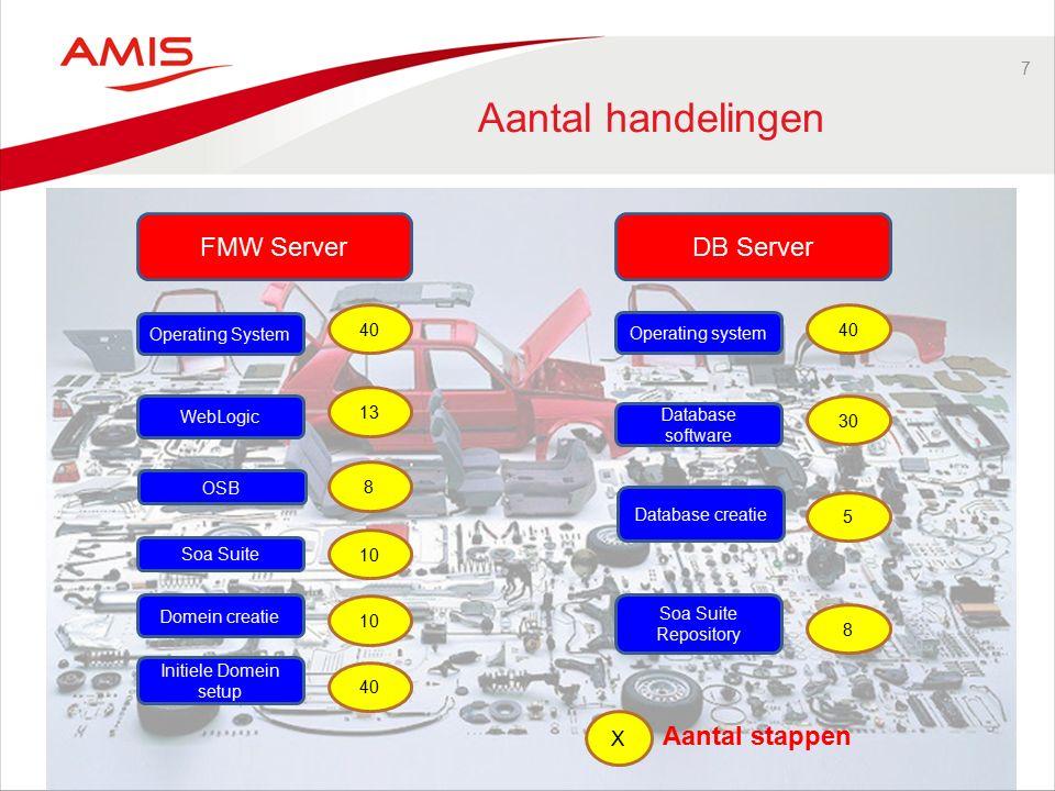 28 WebLogic Building blocks Developer –1 image –AdminServer met eventueel een WebLogic Managed Server –Ook beschikbaar via Vagrant i.c.m.