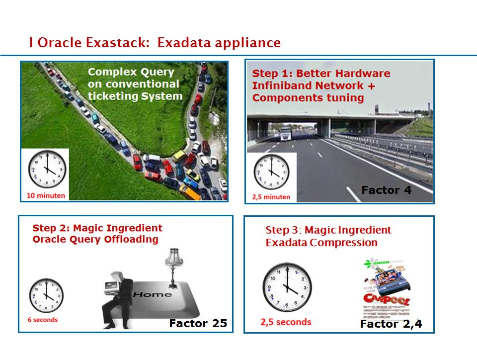 17-11-2011 EEeEEe I Oracle Exastack: Exadata appliance Complex Query on conventional ticketing System