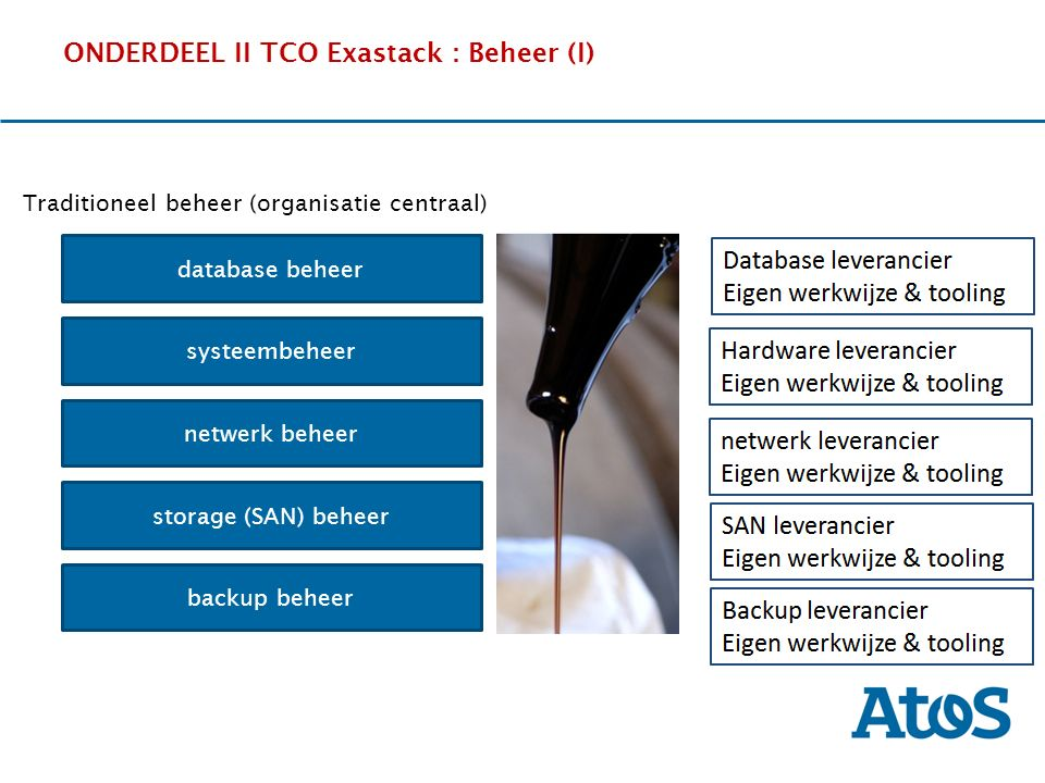 17-11-2011 ONDERDEEL II TCO Exastack : Beheer (I) OverviewThe SituationBenefitsExperience Traditioneel beheer (organisatie centraal) systeembeheer netwerk beheer database beheer storage (SAN) beheer backup beheer