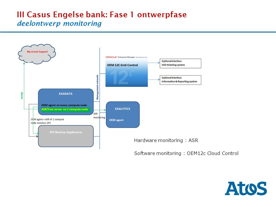 17-11-2011 III Casus Engelse bank: Fase 1 ontwerpfase deelontwerp monitoring Hardware monitoring : ASR Software monitoring : OEM12c Cloud Control