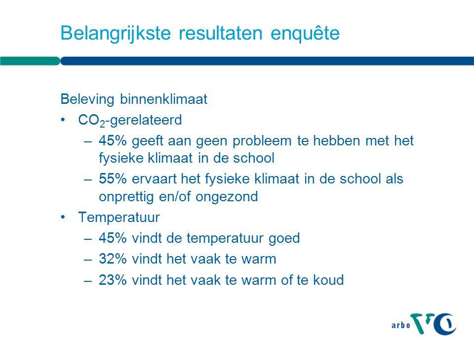 Belangrijkste resultaten enquête Beleving binnenklimaat CO 2 -gerelateerd –45% geeft aan geen probleem te hebben met het fysieke klimaat in de school –55% ervaart het fysieke klimaat in de school als onprettig en/of ongezond Temperatuur –45% vindt de temperatuur goed –32% vindt het vaak te warm –23% vindt het vaak te warm of te koud