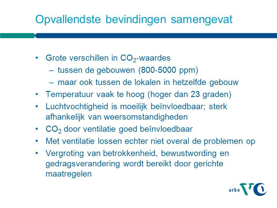 Opvallendste bevindingen samengevat Grote verschillen in CO 2 -waardes –tussen de gebouwen (800-5000 ppm) –maar ook tussen de lokalen in hetzelfde gebouw Temperatuur vaak te hoog (hoger dan 23 graden) Luchtvochtigheid is moeilijk beïnvloedbaar; sterk afhankelijk van weersomstandigheden CO 2 door ventilatie goed beïnvloedbaar Met ventilatie lossen echter niet overal de problemen op Vergroting van betrokkenheid, bewustwording en gedragsverandering wordt bereikt door gerichte maatregelen