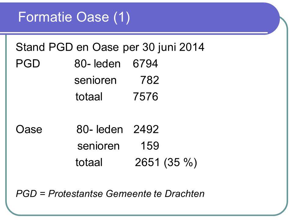 Formatie Oase (2) De PGD hanteert de 1050 norm: 7576 / 1050 = 7,22 predikanten en kerkelijk werkers Verdeling:Bovenwijks 0,89 Senioren: 782 / 525 = 1,49 (helft van de 1050 norm) Blijft over voor de 80-leden 7,22 - 0,89 - 1,49 = 4,84 6794 / 4,84 = 1404 80-leden per predikant of kerkelijk werker