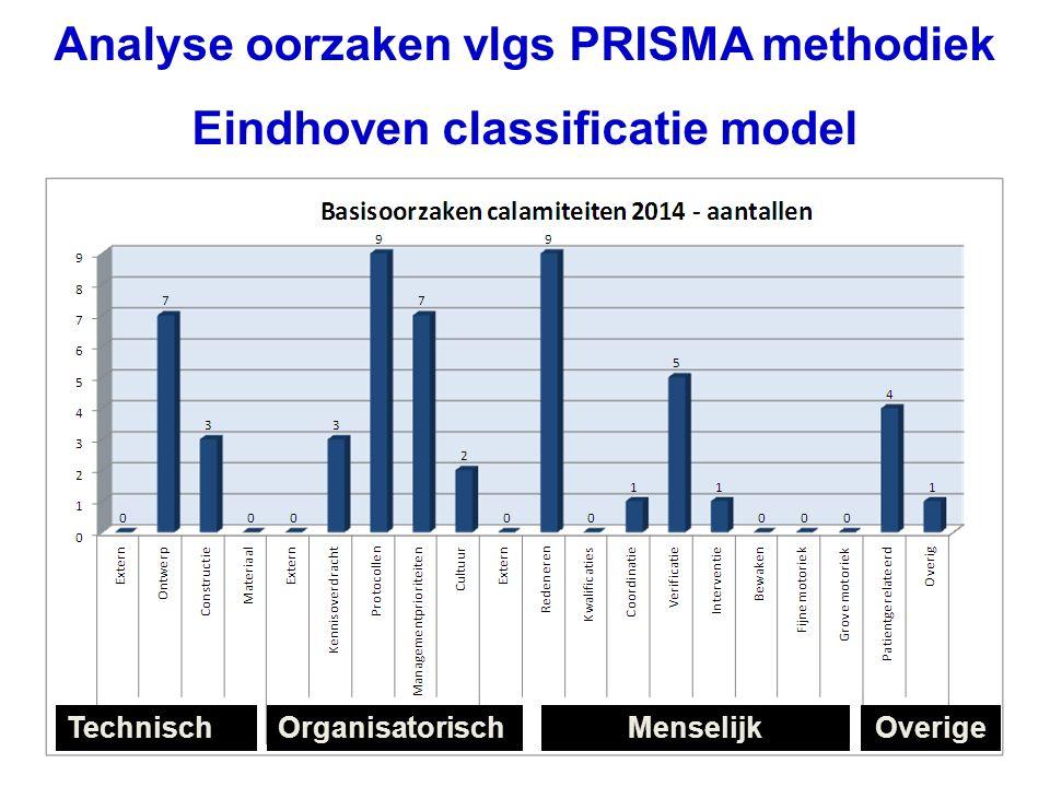 TechnischMenselijkOrganisatorischOverige Analyse oorzaken vlgs PRISMA methodiek Eindhoven classificatie model