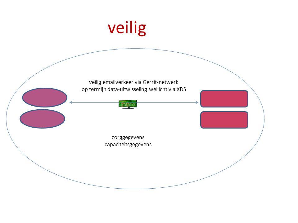 veilig veilig emailverkeer via Gerrit-netwerk op termijn data-uitwisseling wellicht via XDS zorggegevens capaciteitsgegevens