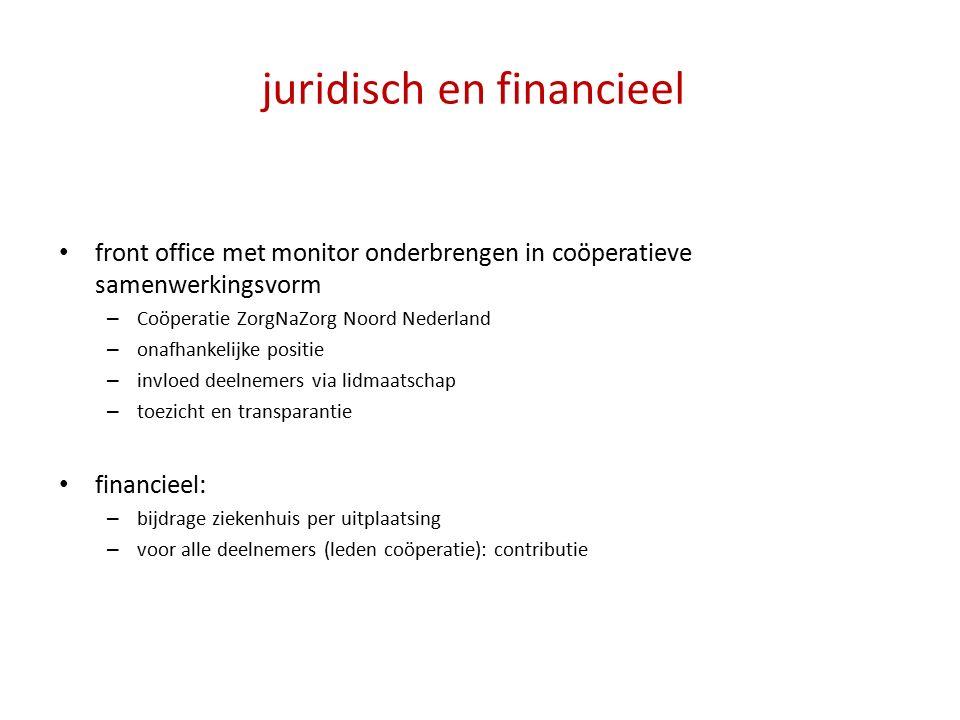 juridisch en financieel front office met monitor onderbrengen in coöperatieve samenwerkingsvorm – Coöperatie ZorgNaZorg Noord Nederland – onafhankelijke positie – invloed deelnemers via lidmaatschap – toezicht en transparantie financieel: – bijdrage ziekenhuis per uitplaatsing – voor alle deelnemers (leden coöperatie): contributie