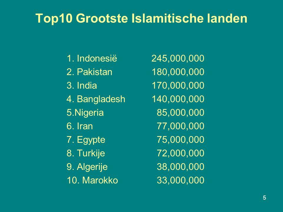 Top10 Grootste Islamitische landen 1. Indonesië 245,000,000 2.