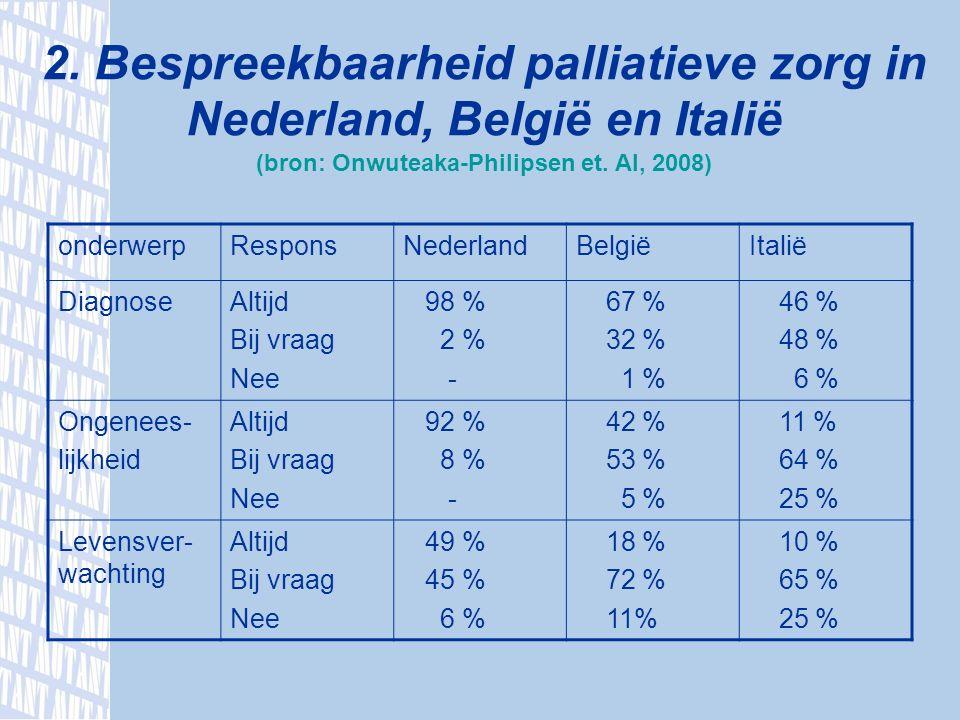 2. Bespreekbaarheid palliatieve zorg in Nederland, België en Italië (bron: Onwuteaka-Philipsen et.