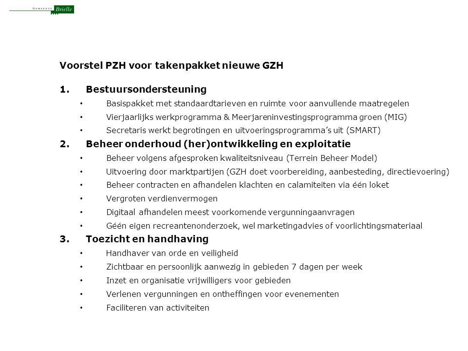 Voorstel PZH voor takenpakket nieuwe GZH 1.Bestuursondersteuning Basispakket met standaardtarieven en ruimte voor aanvullende maatregelen Vierjaarlijks werkprogramma & Meerjareninvestingsprogramma groen (MIG) Secretaris werkt begrotingen en uitvoeringsprogramma's uit (SMART) 2.Beheer onderhoud (her)ontwikkeling en exploitatie Beheer volgens afgesproken kwaliteitsniveau (Terrein Beheer Model) Uitvoering door marktpartijen (GZH doet voorbereiding, aanbesteding, directievoering) Beheer contracten en afhandelen klachten en calamiteiten via één loket Vergroten verdienvermogen Digitaal afhandelen meest voorkomende vergunningaanvragen Géén eigen recreantenonderzoek, wel marketingadvies of voorlichtingsmateriaal 3.Toezicht en handhaving Handhaver van orde en veiligheid Zichtbaar en persoonlijk aanwezig in gebieden 7 dagen per week Inzet en organisatie vrijwilligers voor gebieden Verlenen vergunningen en ontheffingen voor evenementen Faciliteren van activiteiten