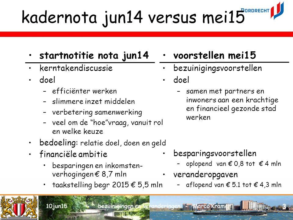 kadernota jun14 versus mei15 voorstellen mei15 bezuinigingsvoorstellen doel –samen met partners en inwoners aan een krachtige en financieel gezonde stad werken besparingsvoorstellen –oplopend van € 0,8 tot € 4 mln veranderopgaven –aflopend van € 5.1 tot € 4,3 mln 10jun15bezuinigingen en veranderingen - Marco Kramer 3 startnotitie nota jun14 kerntakendiscussie doel –efficiënter werken –slimmere inzet middelen –verbetering samenwerking –veel om de hoe vraag, vanuit rol en welke keuze bedoeling: relatie doel, doen en geld financiële ambitie besparingen en inkomsten- verhogingen € 8,7 mln taakstelling begr 2015 € 5,5 mln