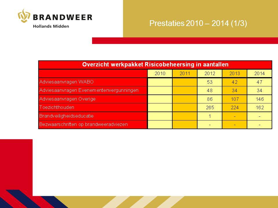 Prestaties 2010 – 2014 (1/3)