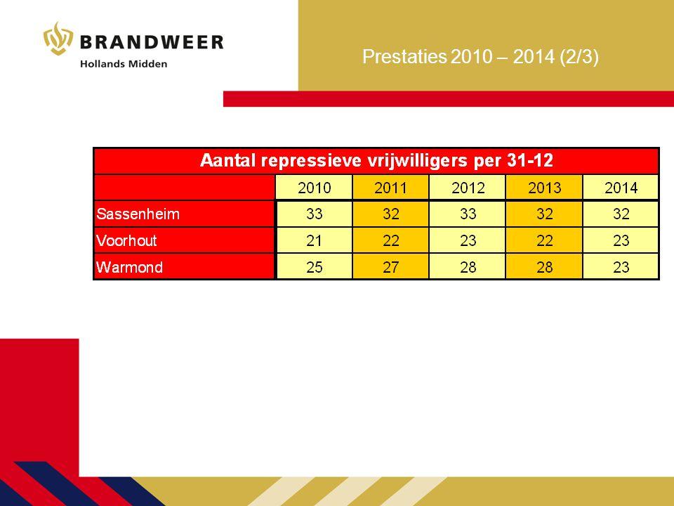 Prestaties 2010 – 2014 (3/3)