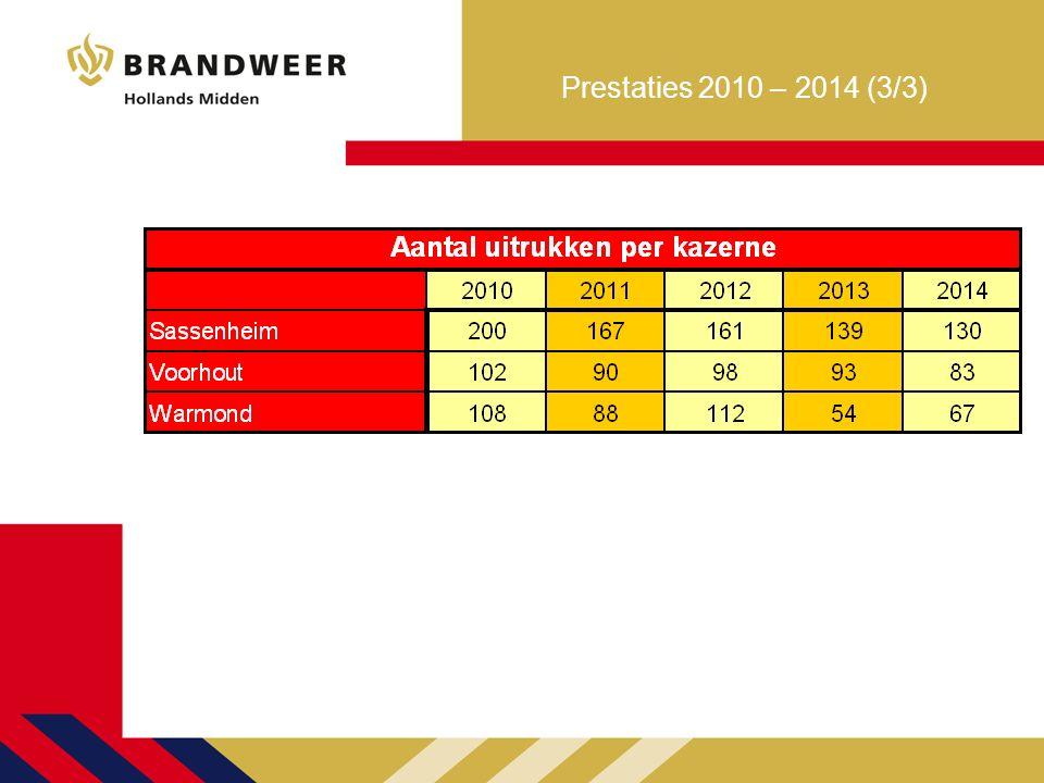 Werkelijke opkomsttijden in 2014 voor de gemeente Teylingen