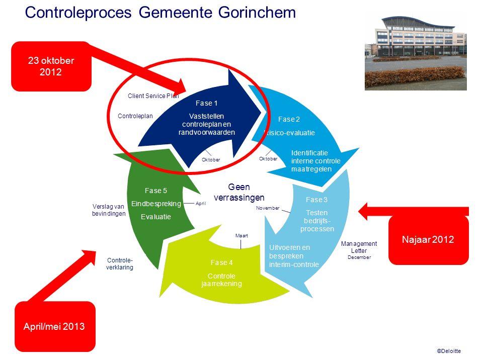 ©Deloitte Controleproces Gemeente Gorinchem Najaar 2012 23 oktober 2012 April/mei 2013 Controle- verklaring