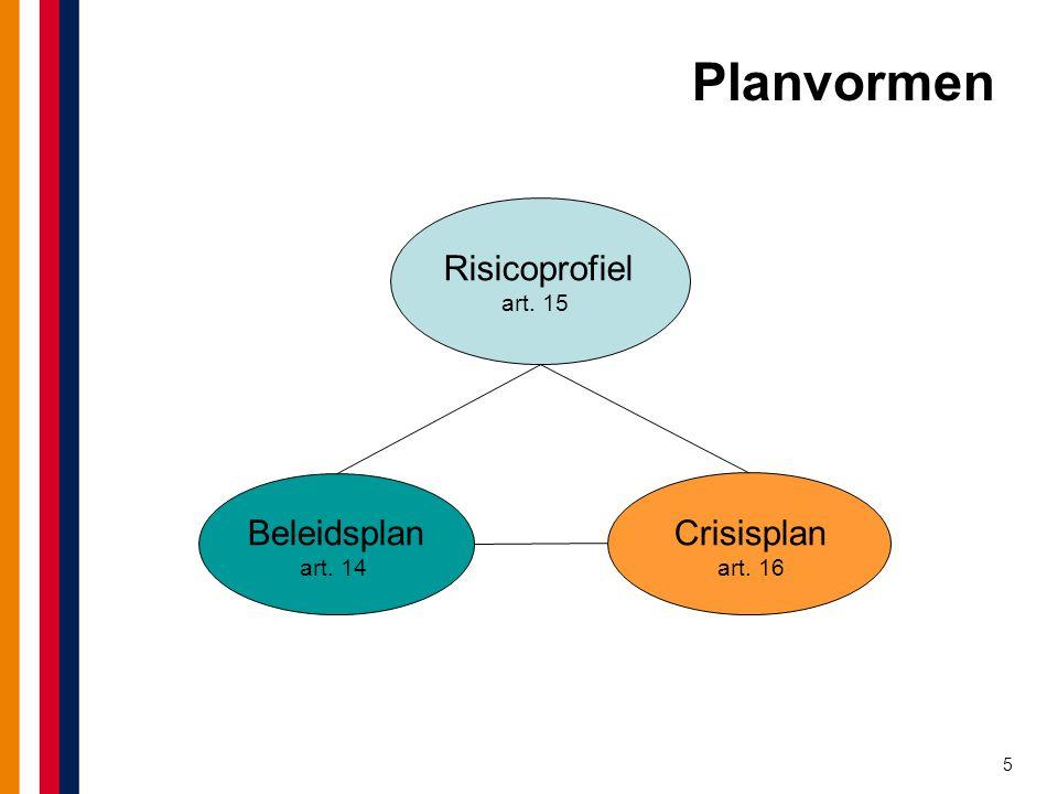 5 Planvormen Risicoprofiel art. 15 Crisisplan art. 16 Beleidsplan art. 14