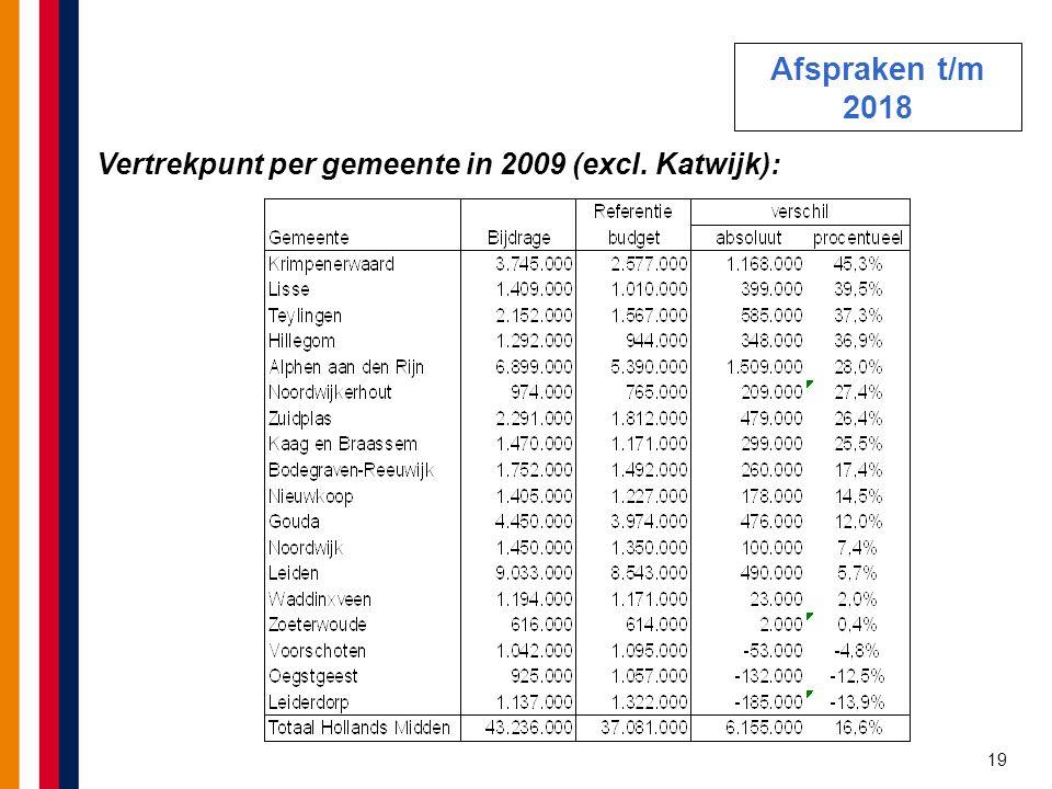 19 Vertrekpunt per gemeente in 2009 (excl. Katwijk): Afspraken t/m 2018