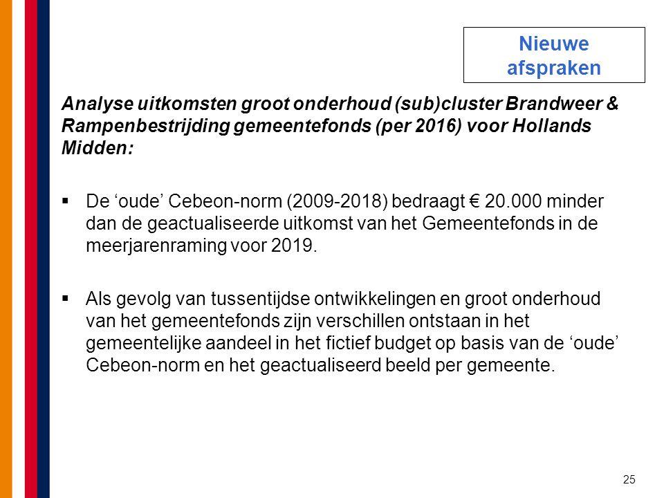 25 Analyse uitkomsten groot onderhoud (sub)cluster Brandweer & Rampenbestrijding gemeentefonds (per 2016) voor Hollands Midden:  De 'oude' Cebeon-nor