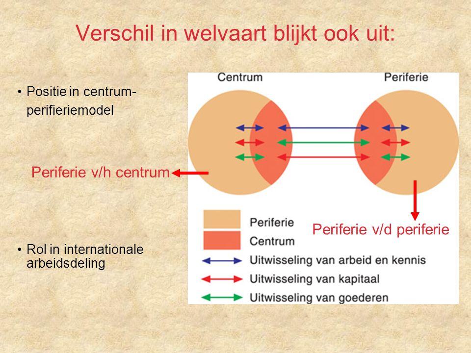 Verschil in welvaart blijkt ook uit: Positie in centrum- perifieriemodel Rol in internationale arbeidsdeling Periferie v/d periferie Periferie v/h centrum