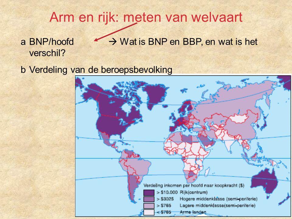 Arm en rijk: meten van welvaart a BNP/hoofd  Wat is BNP en BBP, en wat is het verschil.
