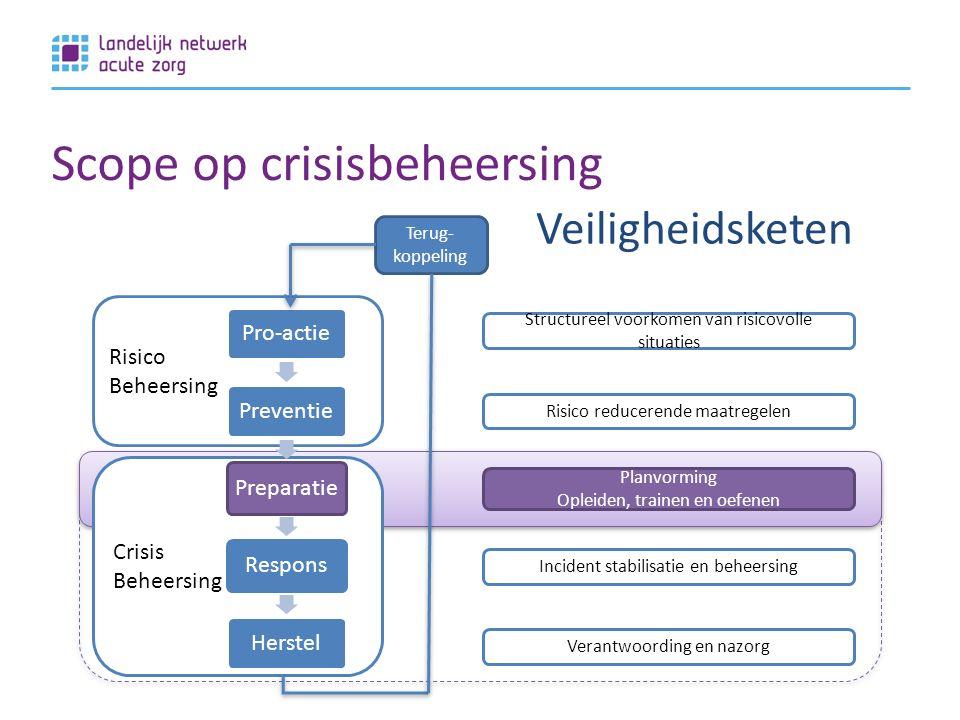 Scope op crisisbeheersing OTO Risico Beheersing Crisis Beheersing Structureel voorkomen van risicovolle situaties Risico reducerende maatregelen Planvorming Opleiden, trainen en oefenen Incident stabilisatie en beheersing Verantwoording en nazorg Terug- koppeling Veiligheidsketen