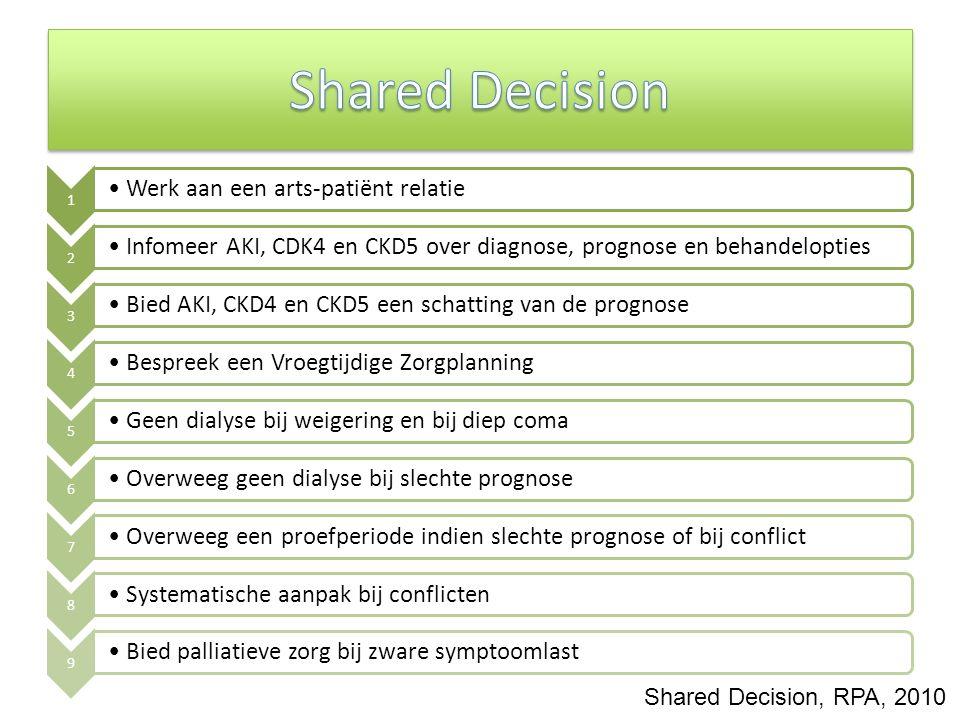 Shared Decision, RPA, 2010 1 Werk aan een arts-patiënt relatie 2 Infomeer AKI, CDK4 en CKD5 over diagnose, prognose en behandelopties 3 Bied AKI, CKD4 en CKD5 een schatting van de prognose 4 Bespreek een Vroegtijdige Zorgplanning 5 Geen dialyse bij weigering en bij diep coma 6 Overweeg geen dialyse bij slechte prognose 7 Overweeg een proefperiode indien slechte prognose of bij conflict 8 Systematische aanpak bij conflicten 9 Bied palliatieve zorg bij zware symptoomlast