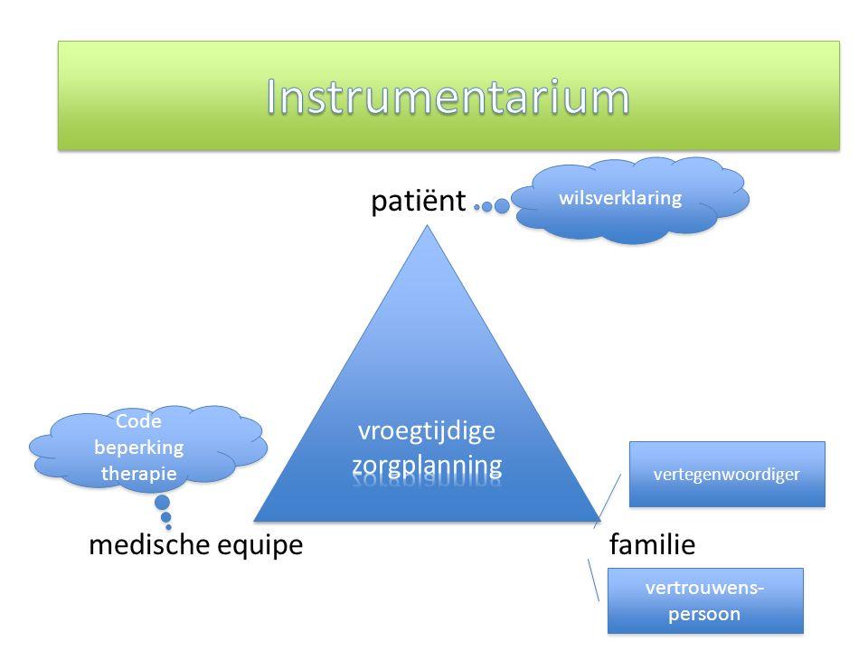 De actoren bij VZP patiënt medische equipefamilie wilsverklaring Code beperking therapie Code beperking therapie vertegenwoordiger vertrouwens- persoon vertrouwens- persoon