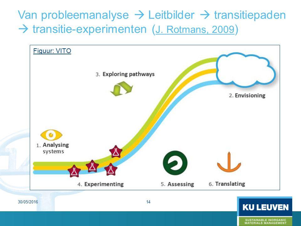 Van probleemanalyse  Leitbilder  transitiepaden  transitie-experimenten ( J.