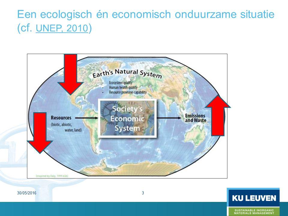 Een ecologisch én economisch onduurzame situatie (cf. UNEP, 2010 ) 30/05/20163