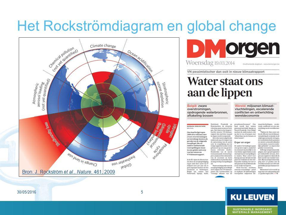 Het Rockströmdiagram en global change Bron: J. Rockström et al., Nature, 461, 2009 30/05/20165