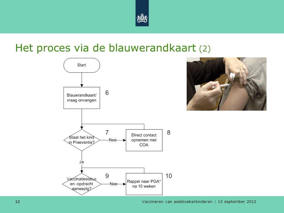 Vaccineren van asielzoekerkinderen | 13 september 2012 12 Het proces via de blauwerandkaart (2) 12