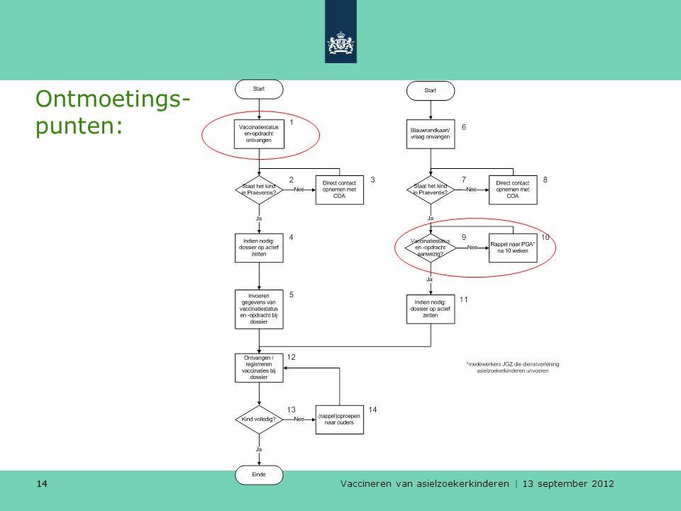 Vaccineren van asielzoekerkinderen | 13 september 2012 14 Ontmoetings- punten: 14