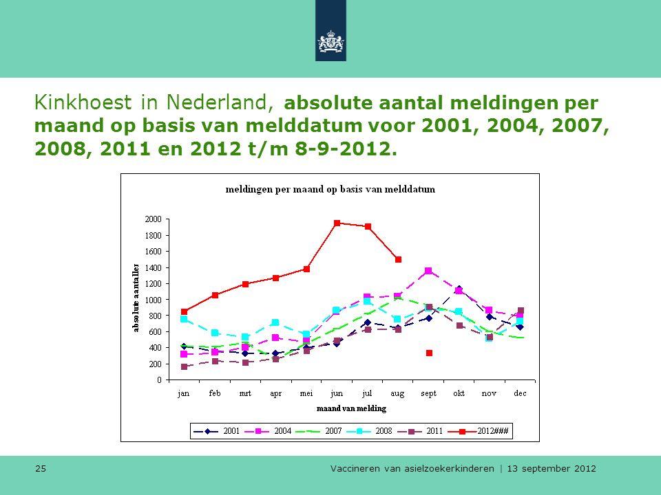 Vaccineren van asielzoekerkinderen | 13 september 2012 25 Kinkhoest in Nederland, absolute aantal meldingen per maand op basis van melddatum voor 2001