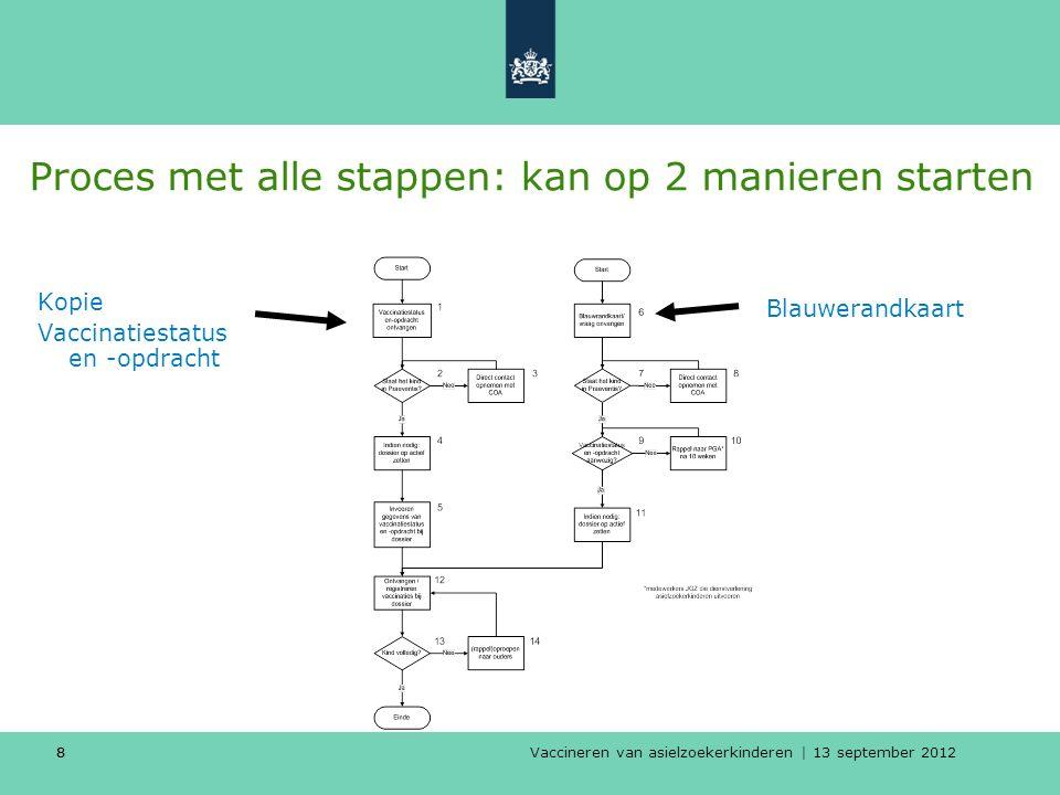 Vaccineren van asielzoekerkinderen | 13 september 2012 88 Proces met alle stappen: kan op 2 manieren starten Kopie Vaccinatiestatus en -opdracht Blauw