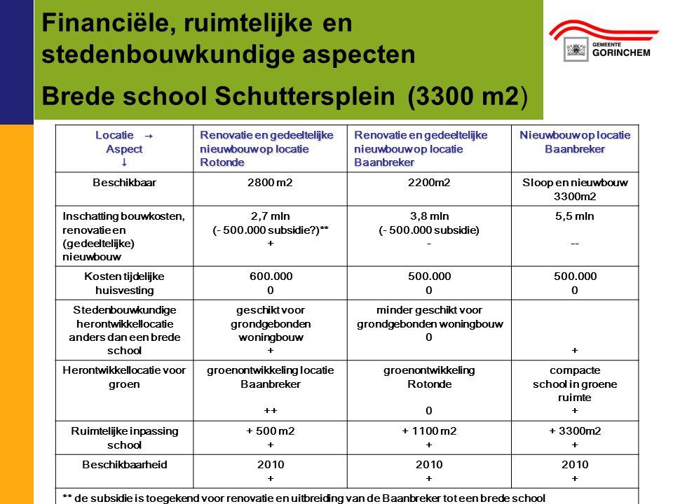 Financiële, ruimtelijke en stedenbouwkundige aspecten Brede school Schuttersplein (3300 m2) Locatie → Aspect↓ Renovatie en gedeeltelijke nieuwbouw op