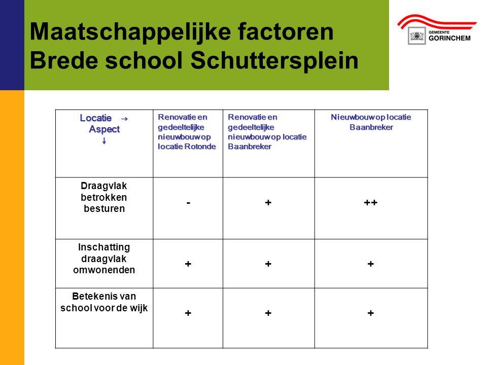 Maatschappelijke factoren Brede school Schuttersplein Locatie → Aspect↓ Renovatie en gedeeltelijke nieuwbouw op locatie Rotonde Renovatie en gedeeltel