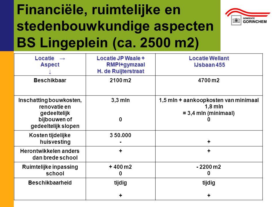 Financiële, ruimtelijke en stedenbouwkundige aspecten BS Lingeplein (ca. 2500 m2) Locatie → Aspect↓ Locatie JP Waale + RMPI+gymzaal H. de Ruijterstraa
