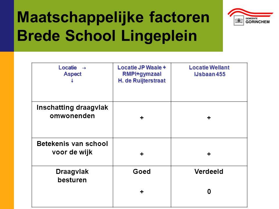 Maatschappelijke factoren Brede School Lingeplein Locatie → Aspect↓ Locatie JP Waale + RMPI+gymzaal H. de Ruijterstraat Locatie Wellant IJsbaan 455 IJ