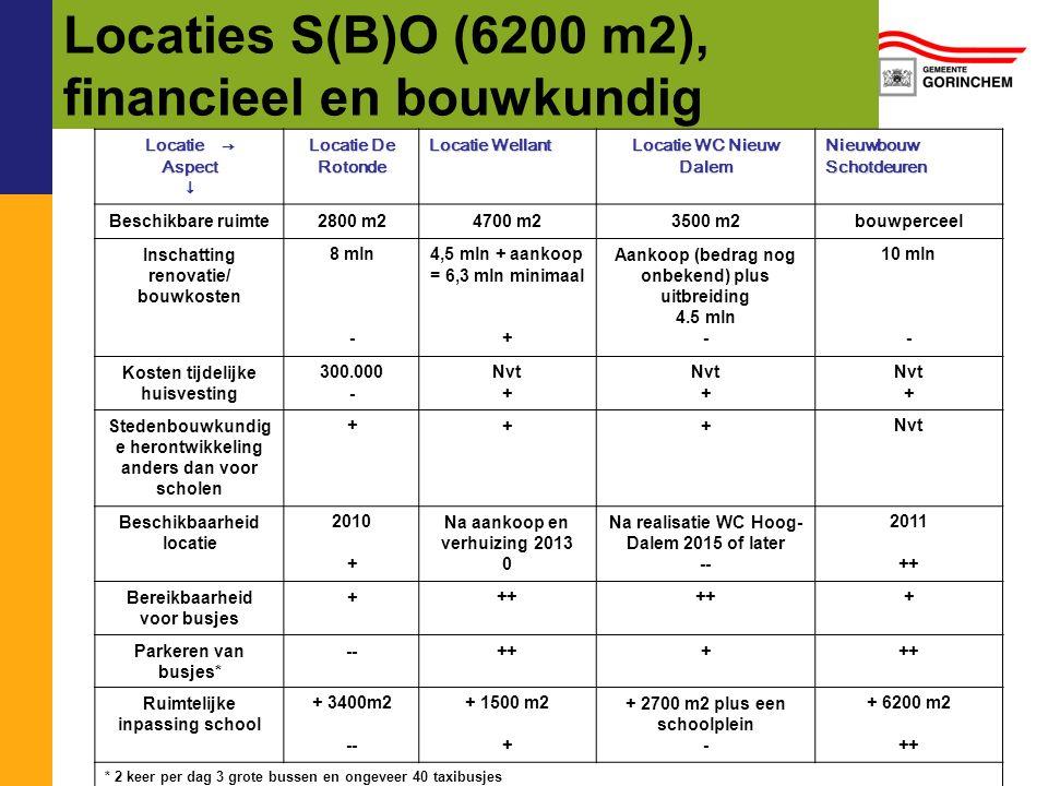 Locaties S(B)O (6200 m2), financieel en bouwkundig Locatie → Aspect↓ Locatie De Rotonde Locatie Wellant Locatie WC Nieuw Dalem Nieuwbouw Schotdeuren B